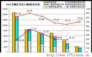 2012北京中考高中报考指南
