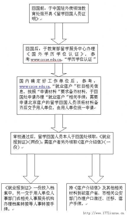 留学回国人员申请办理就业落户程序及流程