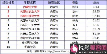2014内蒙古大学排名 综合实力top10