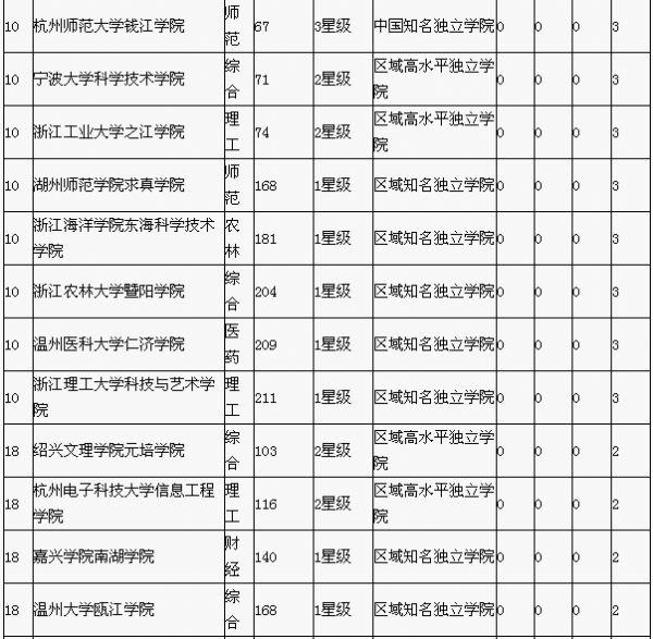 2015浙江省��立�W院最佳��I排行榜