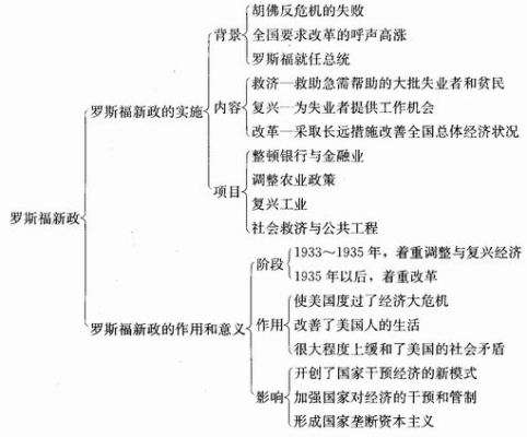 【人教版】高中历史必修2第六单元知识点总结