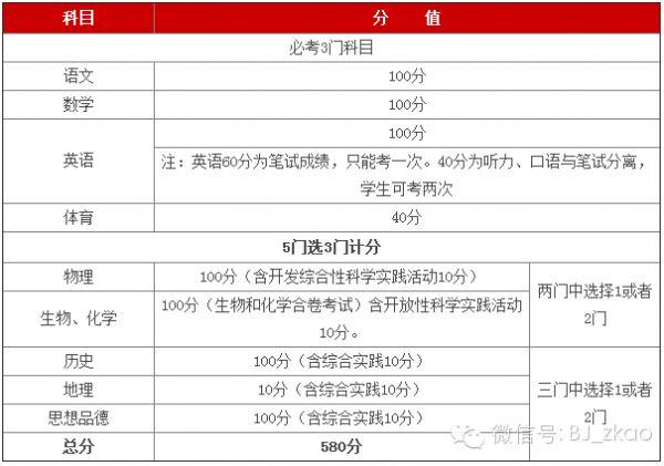 【中考高考改革方案11篇】
