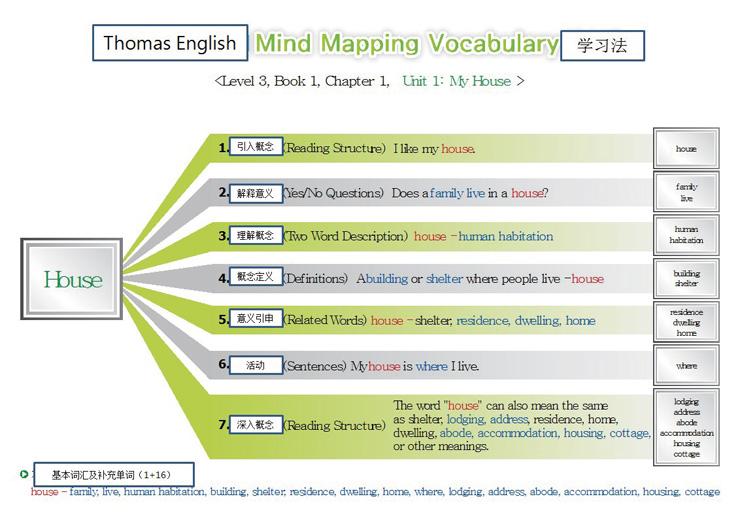 托马斯英语的7大阶段单词夸张学习法