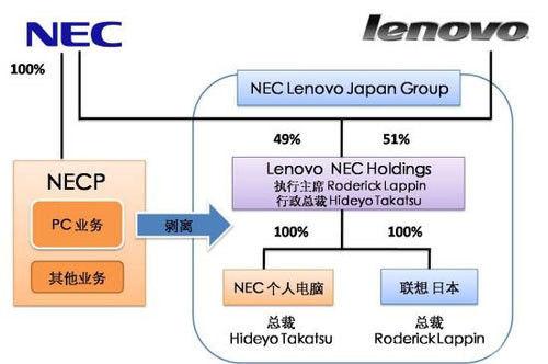 产品组合及分销渠道,该合作为联想和nec提供一个独特