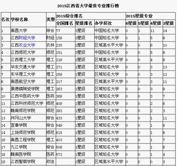 2015年江西省大学排名榜
