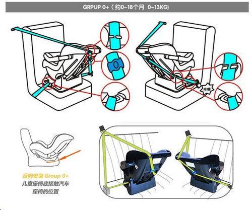 穿�引��砑��f:如何安�b�和�安全座椅