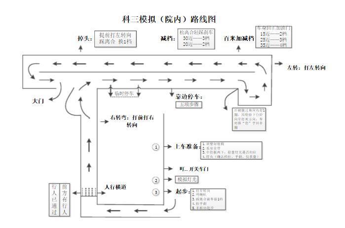 太原景兴驾校科目三考试场地路线图,附科三考试技巧