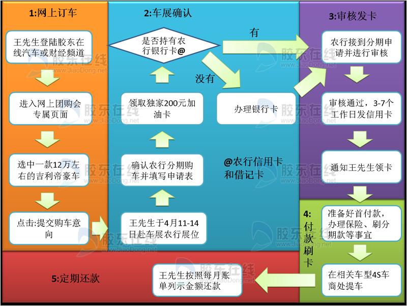 明明白白�废磙r行信用卡分期���H需4步提�