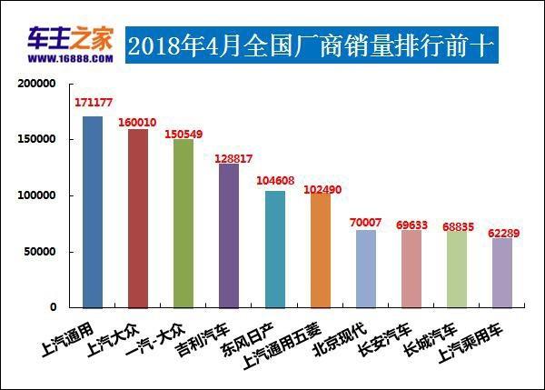 2018年4月汽车销量排行榜宝骏310销量告急!