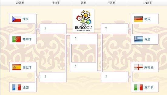 欧洲杯八强全部产生 德国西班牙分守上下半区