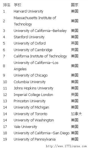 usnews2015全球大�W排名:大��H�伤�高校�M百��